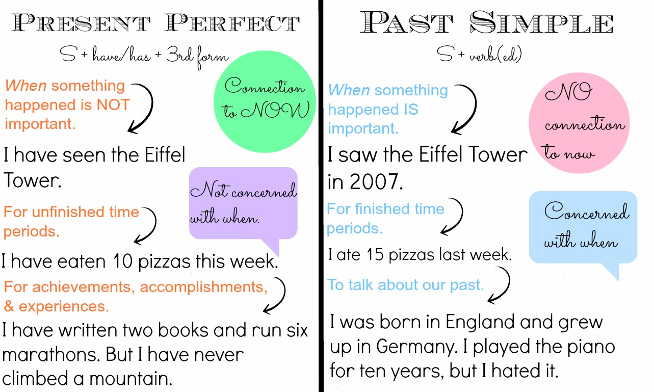 how to explain the present perfect tense